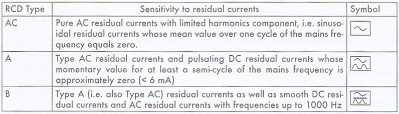 انواع کلید محافظ و قطع کننده مدار RCCB