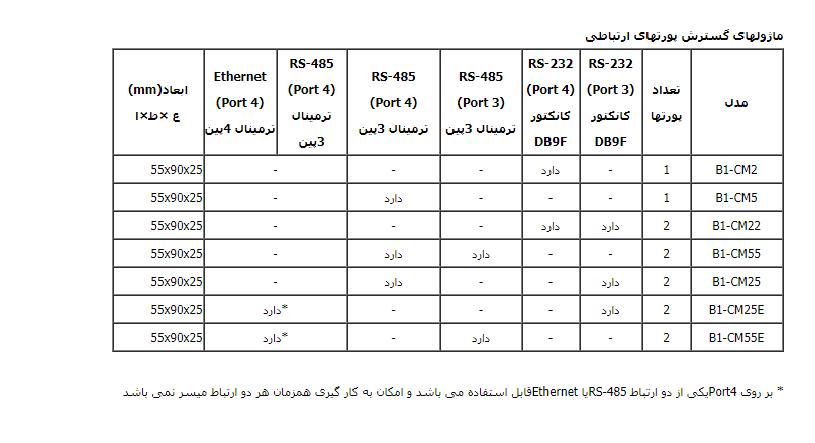 تحلیل و بررسی انواع ماژول های ارتباطی فتک سری B1