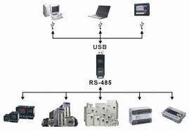 نحوه ی ارتباط گرفتن تجهیزات مختلف توسط مبدل ارتباطی دلتا IFD6500