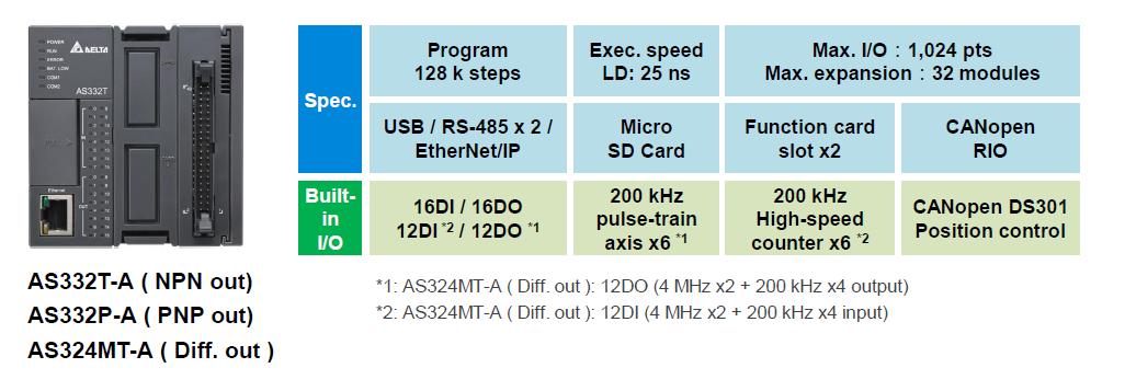 مشخصات سخت افزاری پی ال سی دلتا مدل AS332T-A