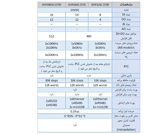 مقایسه ی پی ال سی DVP26SE11T با پی ال سی DVP12SE11T