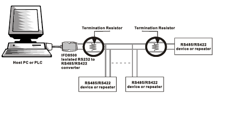 نحوه ی اتصال مبدل ارتباطی IFD8500