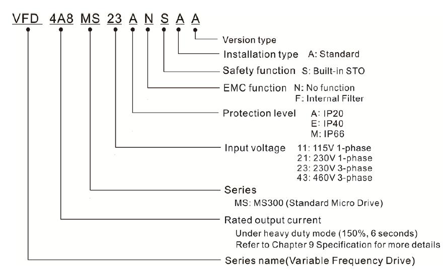 نحوه ی کدخوانی اینورتر MS300