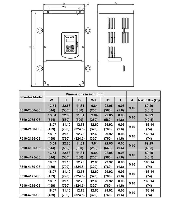 ابعاد اینورتر 75 کیلووات ورودی سه فاز F510