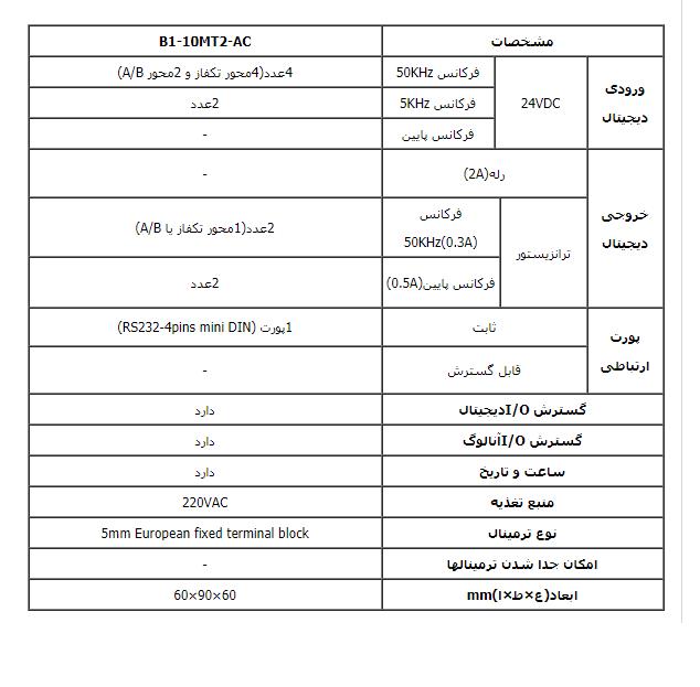 تحلیل وبررسی دقیق PLC فتک مدل B1-10MT2-AC