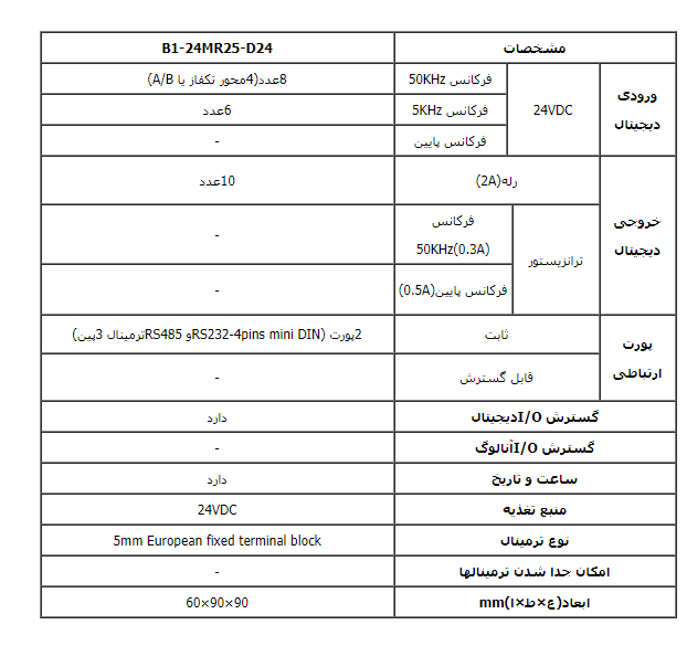 تحلیل وبررسی دقیق PLC فتک مدل B1-24MR25-DC