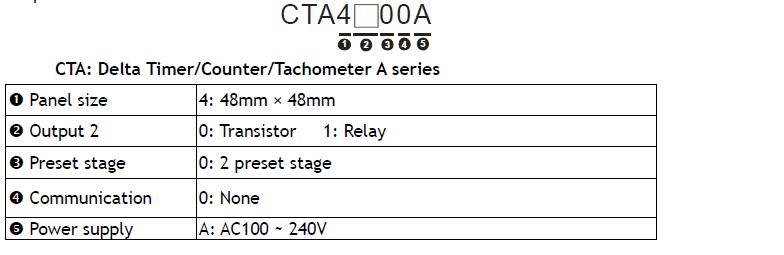 نحوه ی کدخوانی کانتر دلتا CTA4100A