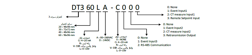 نحوه ی کدخوانی ترموستات دلتا DT320RA-0200