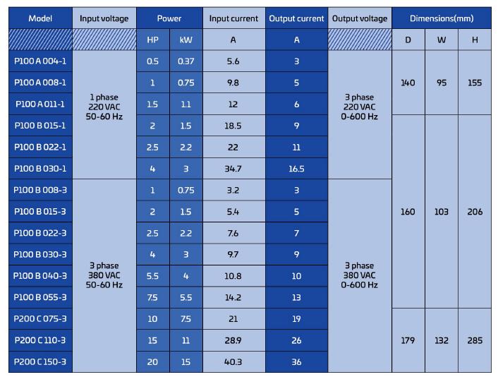مدل های مختلف توانی اینورتر زیما XIMA سری P
