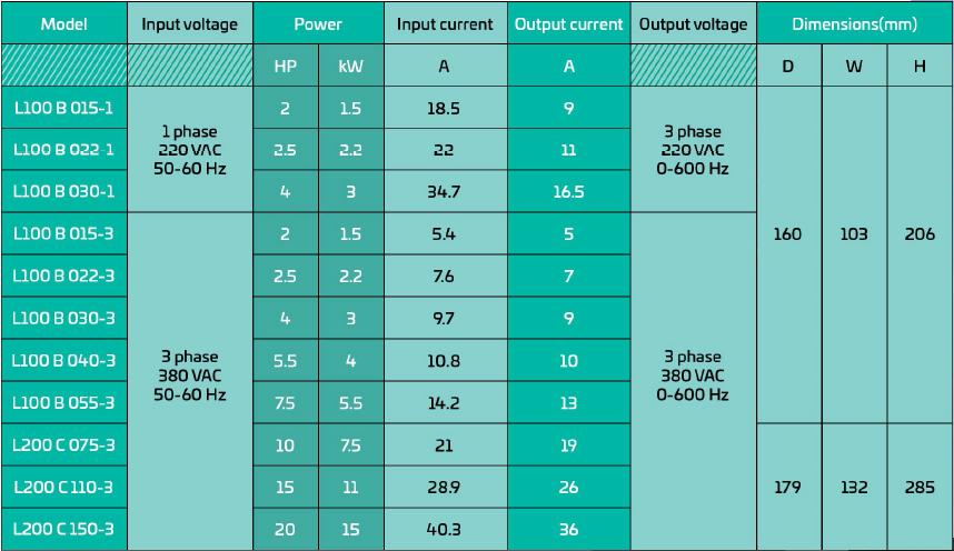 مدل های مختلف توانی اینورتر زیما XIMA سری L100 و L200