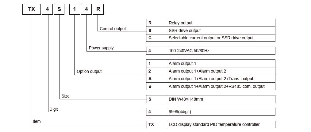 نحوه ی کدخوانی ترموستات آتونیکس TX4S-A4S