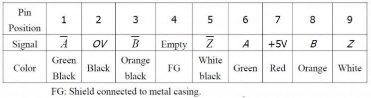 توضیحات پینها در نوع  ELA-422-A