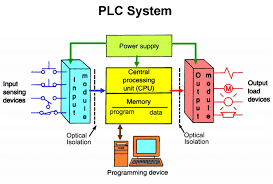 سیستم پی ال سی