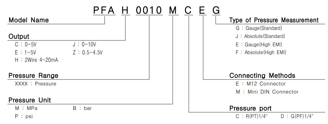 کدخوانی سنسور فشار سری PFA