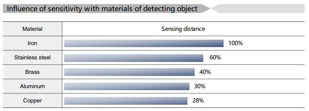 مودار ضریب فلزات جهت سنسور القایی کاکن