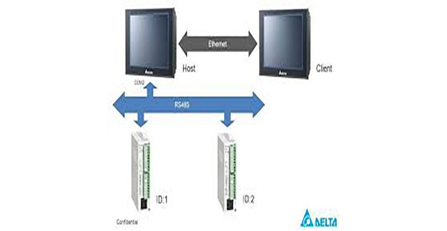 راهنمای نحوه ی ارتباط PLC و HMI